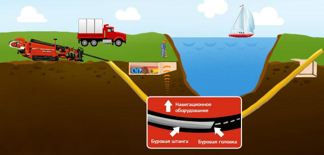 Горизонтально-направленное бурение, прокол дороги в Калининграде